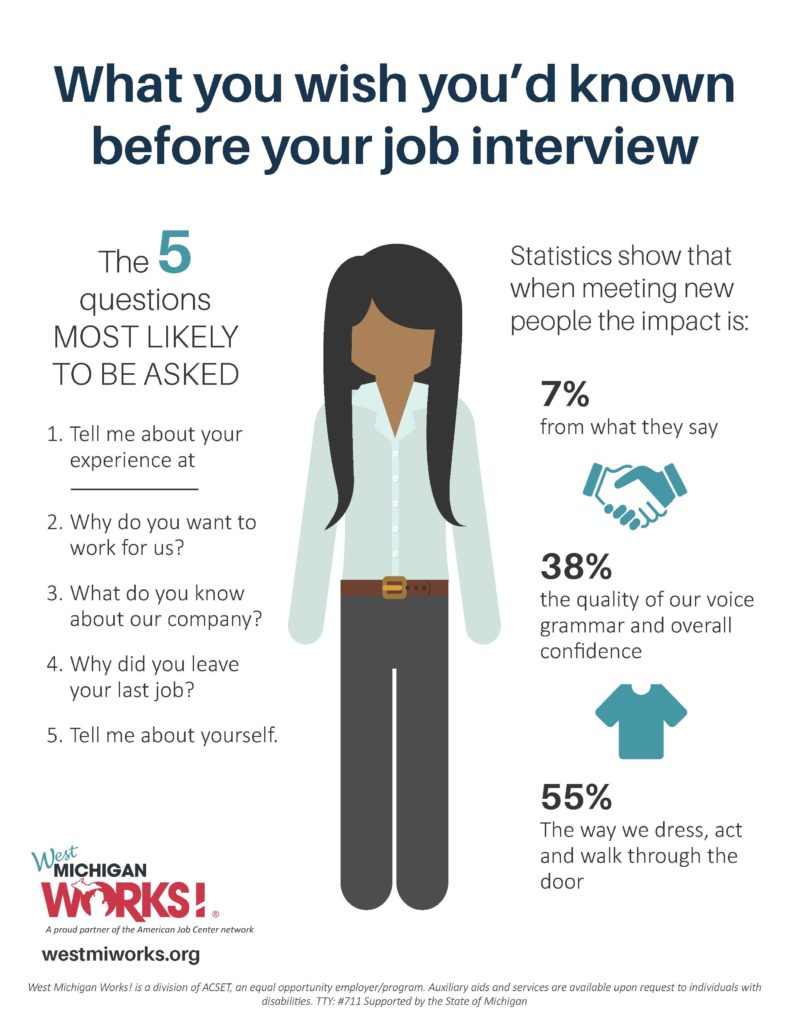 What you wish you'd known before your job interview. The five questions most likely to be asked: Tell me about your experience; why do you want to work for us; what do you know about our company; why did you leave your last job; tell me about yourself.